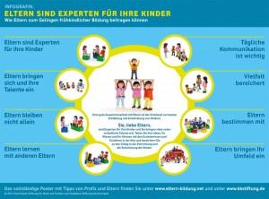 """Info-Grafik """"Eltern sind Experten für ihre Kinder"""" - © Karl Kübel Stiftung und Vodafone Stiftung"""