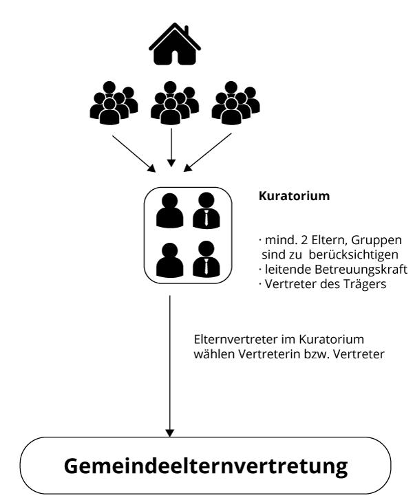 Elternvertretung in Kindertageseinrichtungen ab KiFöG-Änderung 2018 (Schema)
